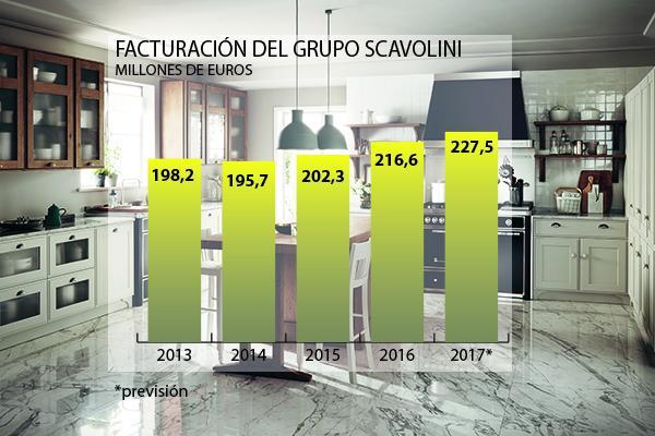 la previsin de crecimiento del grupo scavolini para 2017 se sita en el 5