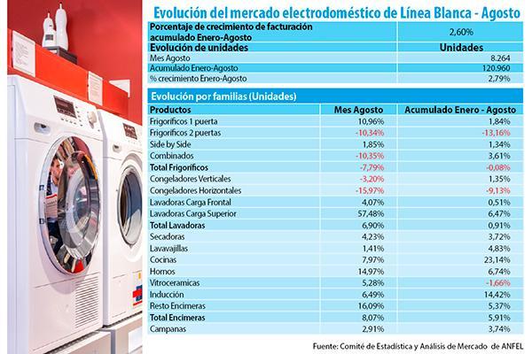 las ventas de electrodomsticos crecen en agosto cerca de un 3