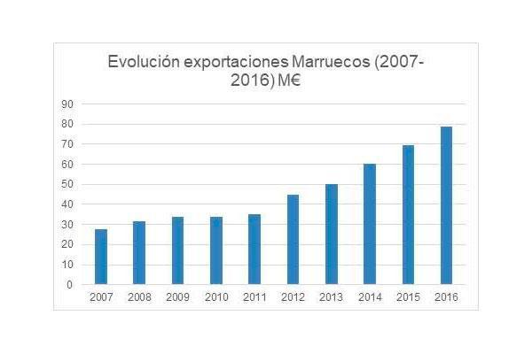 marruecos cierra el antidumping sin medidas