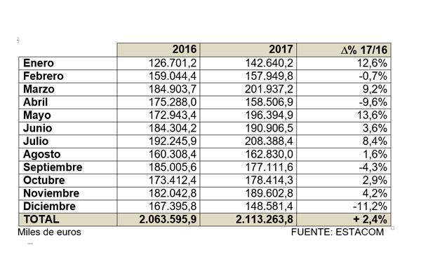 la exportacin espaola de muebles cierra el ao 2017 con un balance positivo