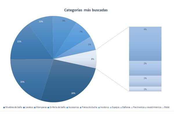 el mueble de bao es la categora que ms inters despierta entre los usuarios