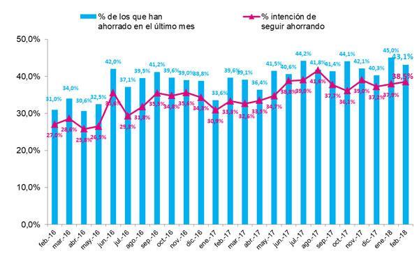 el ahorro gana terreno entre los consumidores respecto al pasado ao