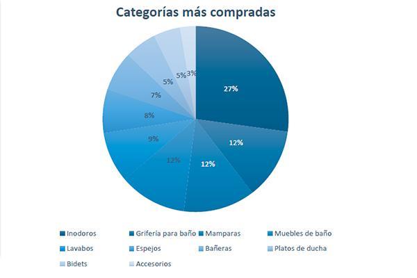 los espaoles gastan en las reformas de su bao contratadas por internet una media de 3880 euros