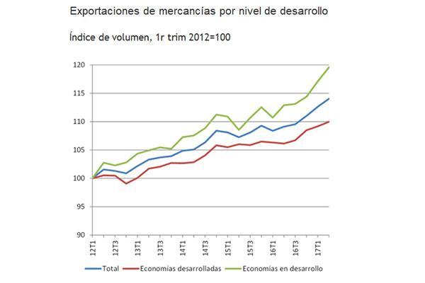las exportaciones de las empresas de amec aumentan un 92 en 2017