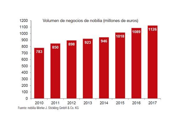 nobilia alcanz los 1126 millones de euros en 2017