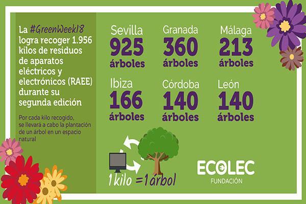 la segunda edicin de la greenweek18 recoge un total de 1956 kilos de residuos de raee