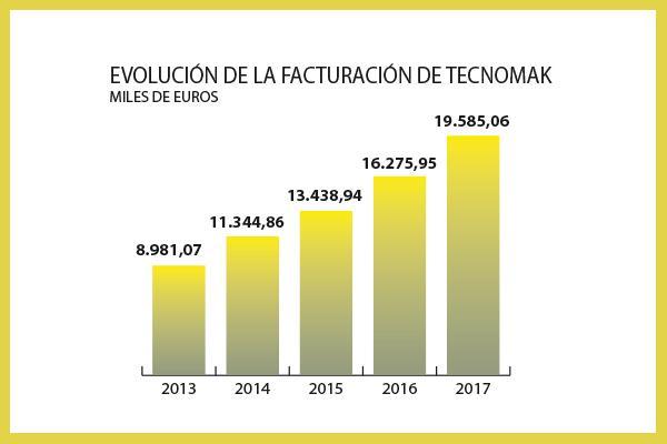 tecnomak cerr el 2017 con una facturacin de 19585060 euros