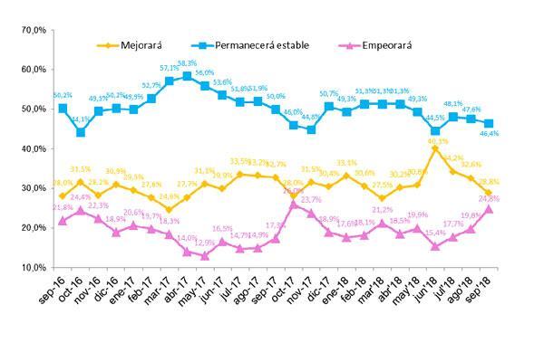 disminuye el porcentaje de espaoles que opina que  la situacin general mejorar en los prximos doce meses