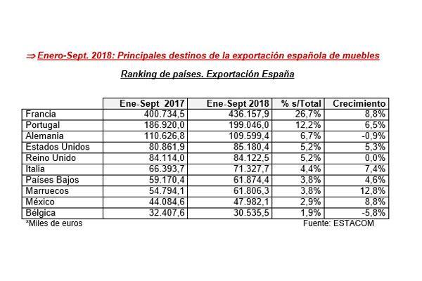 la exportacin espaola de muebles crece un 21 de enero a septiembre de 2018