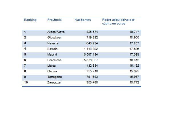 el poder adquisitivo en espaa 32 euros por encima de la media europea
