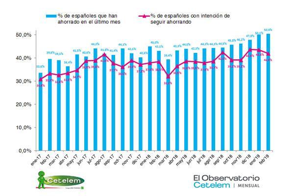 el ahorro de los espaoles sigue al alza por octavo mes consecutivo