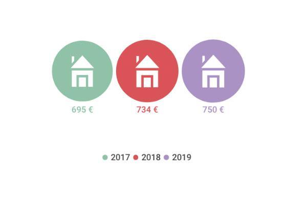 cada hogar madrileo gastar este ao 750 euros en reformas un 185 ms