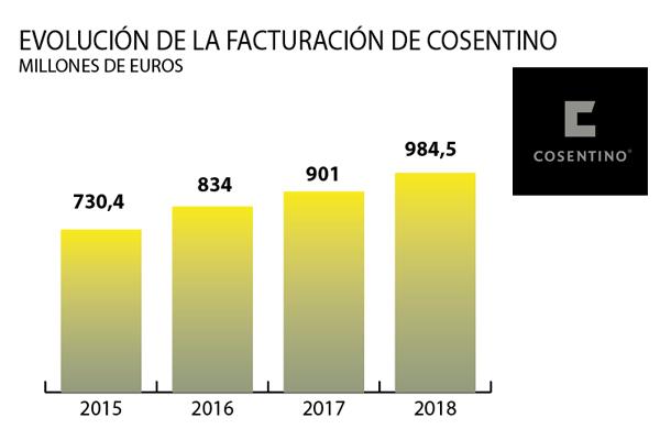 grupo cosentino alcanza los 9845 millones euro en 2018 manteniendo su liderazgo indiscutible