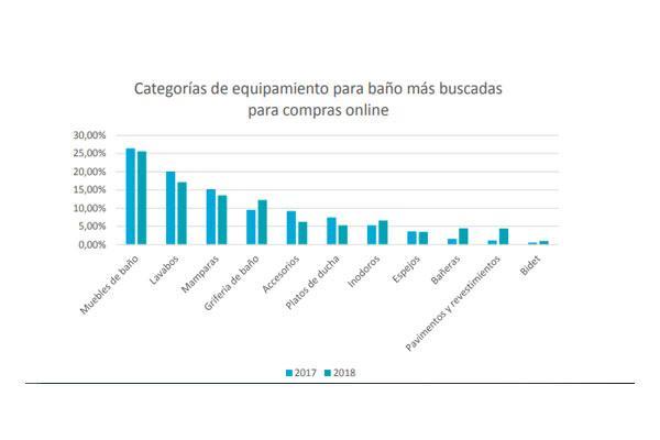el mueble de bao la categora ms demandada en las compras online