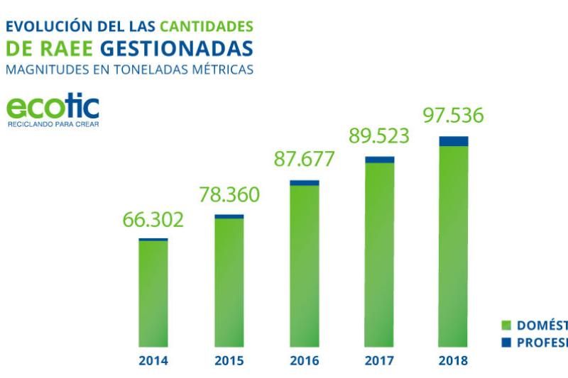 mas-de-100000-toneladas-de-residuos-electronicos-y-electricos-gestiono-ecotic-en-2018