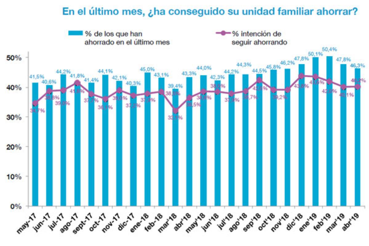 la capacidad de ahorro declarada por los espaoles disminuye 4 puntos porcentuales en los ltimos 3 meses