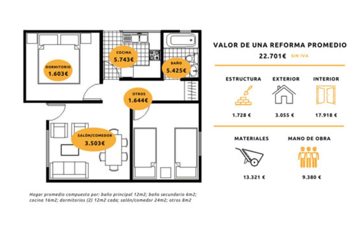 andimac estima que la reforma integral de una vivienda cuesta de media unos 26000 euros