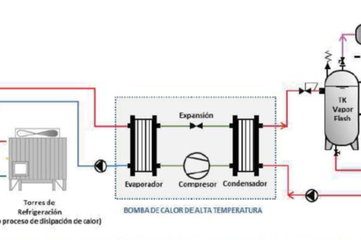 ede-ingenieros-lidera-un-proyecto-para-aprovechar-el-calor-residual-en-la-industria