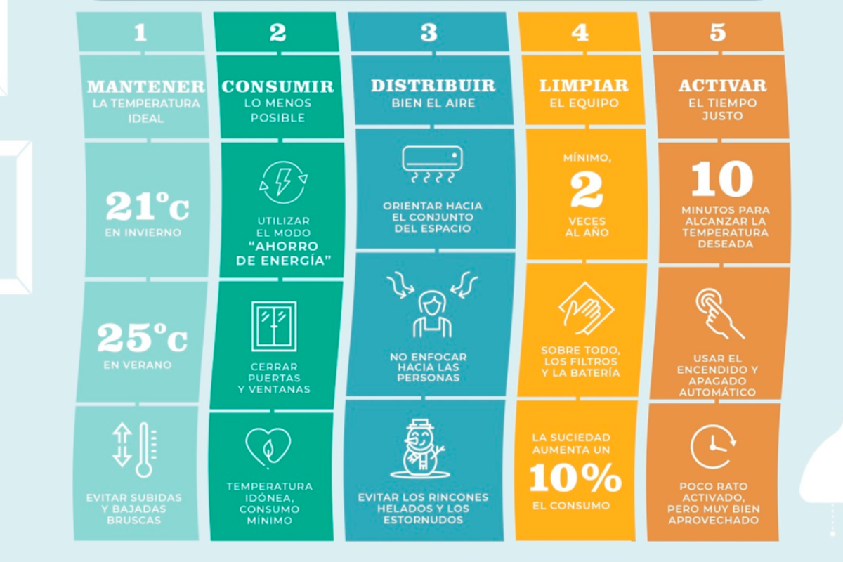 5 consejos para hacer un buen uso del climatizador en verano