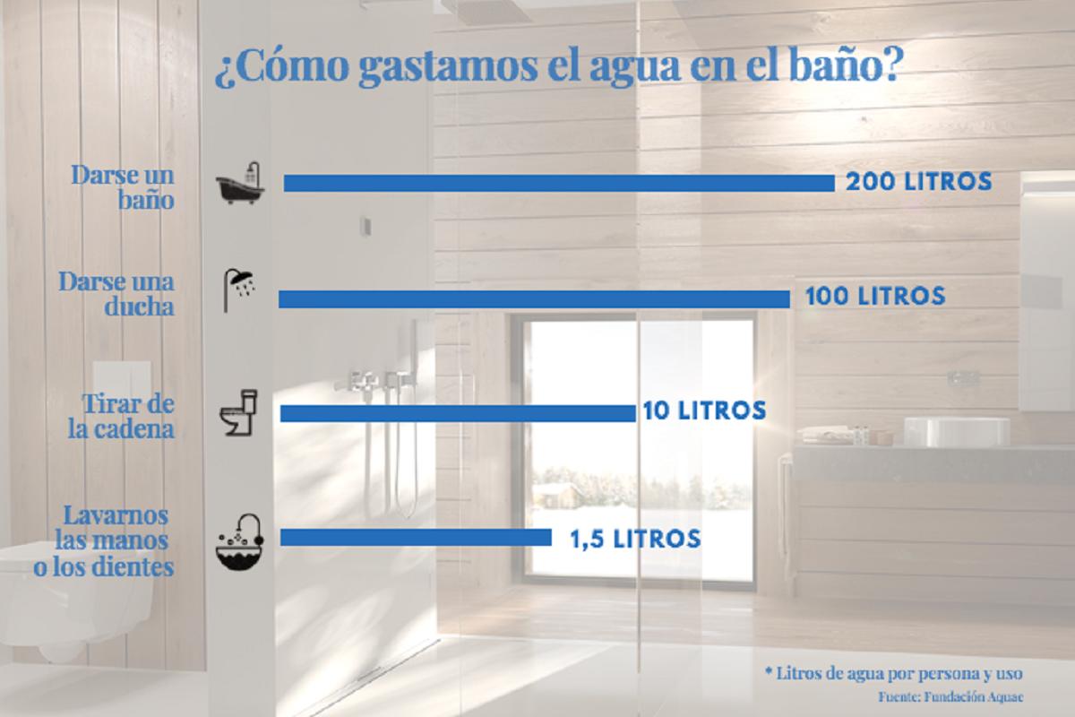 el 70 del agua que se consume en el hogar se utiliza en el cuarto de bao