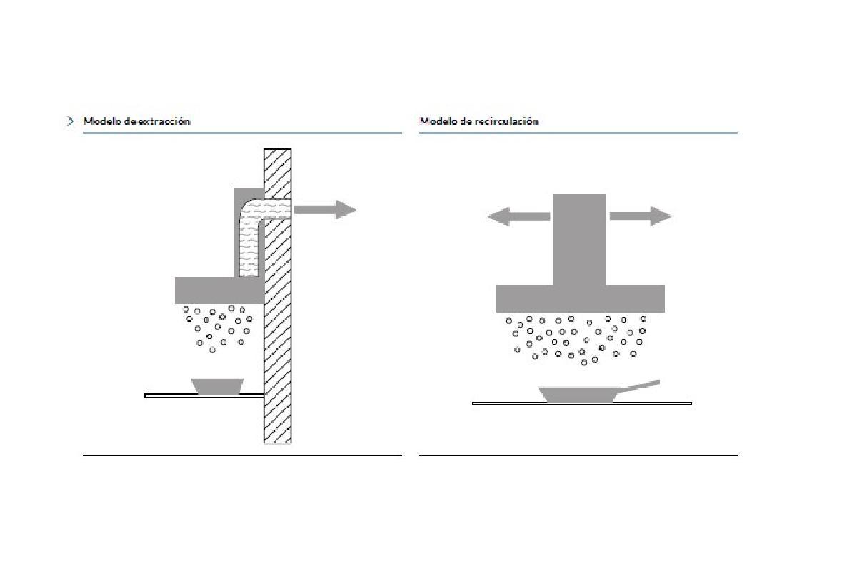 extraccin o recirculacin gutmann ofrece dos modelos de aspiracin para la cocina