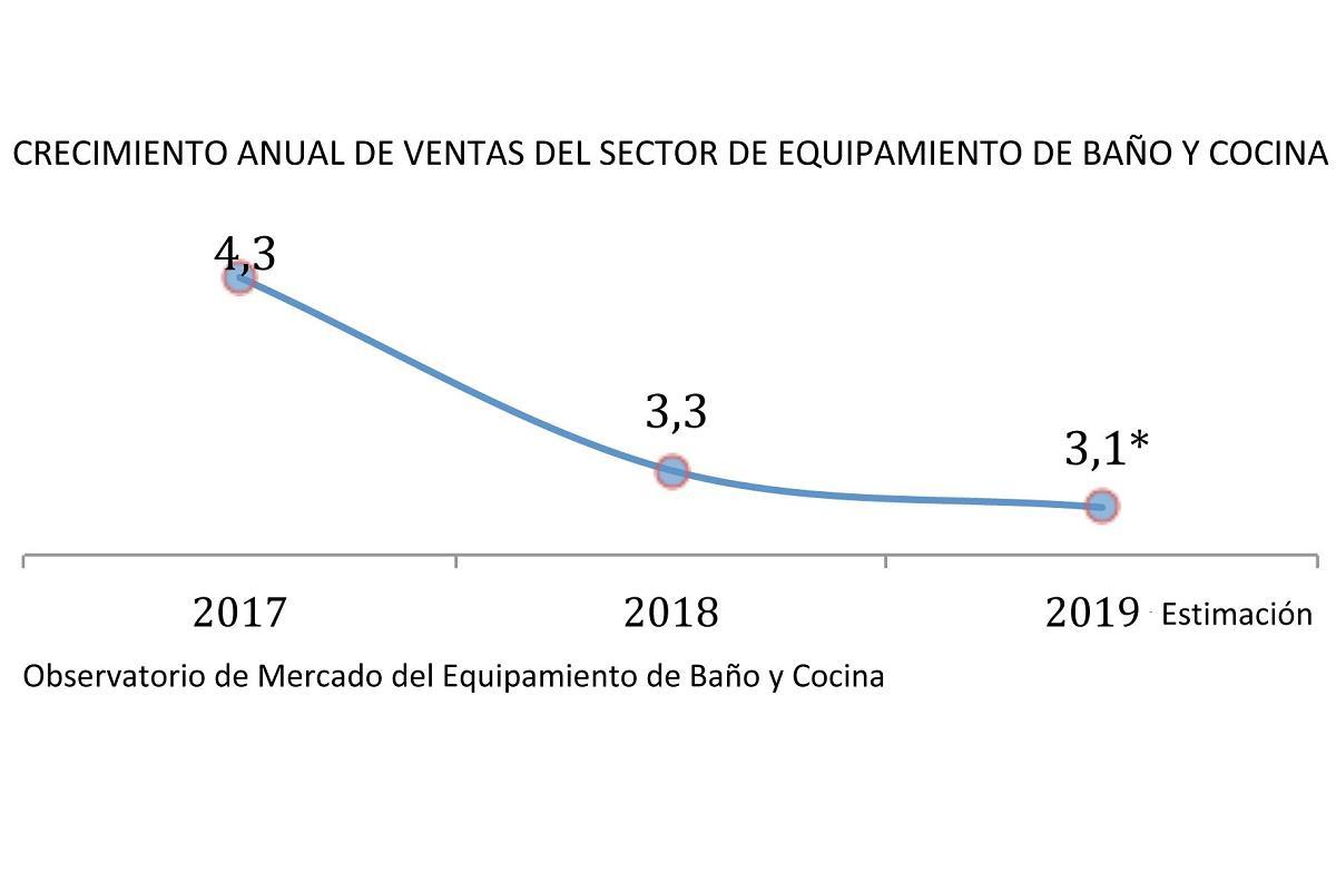 la industria del bao y la cocina espera un incremento del 31 en 2019