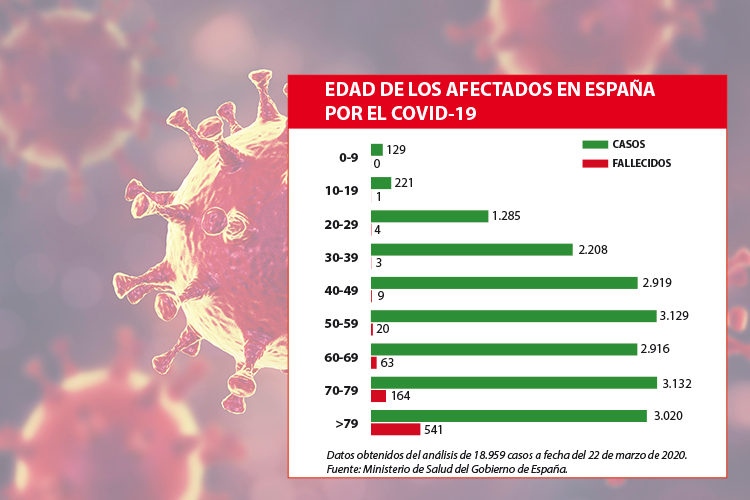 edades de los afectados y fallecidos por coronavirus en espaa