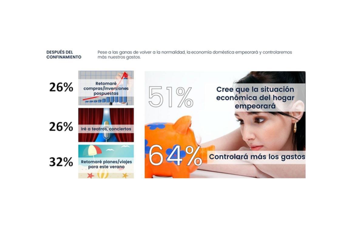 el 51 de los consumidores cree que su situacin econmica empeorar tras el covid19