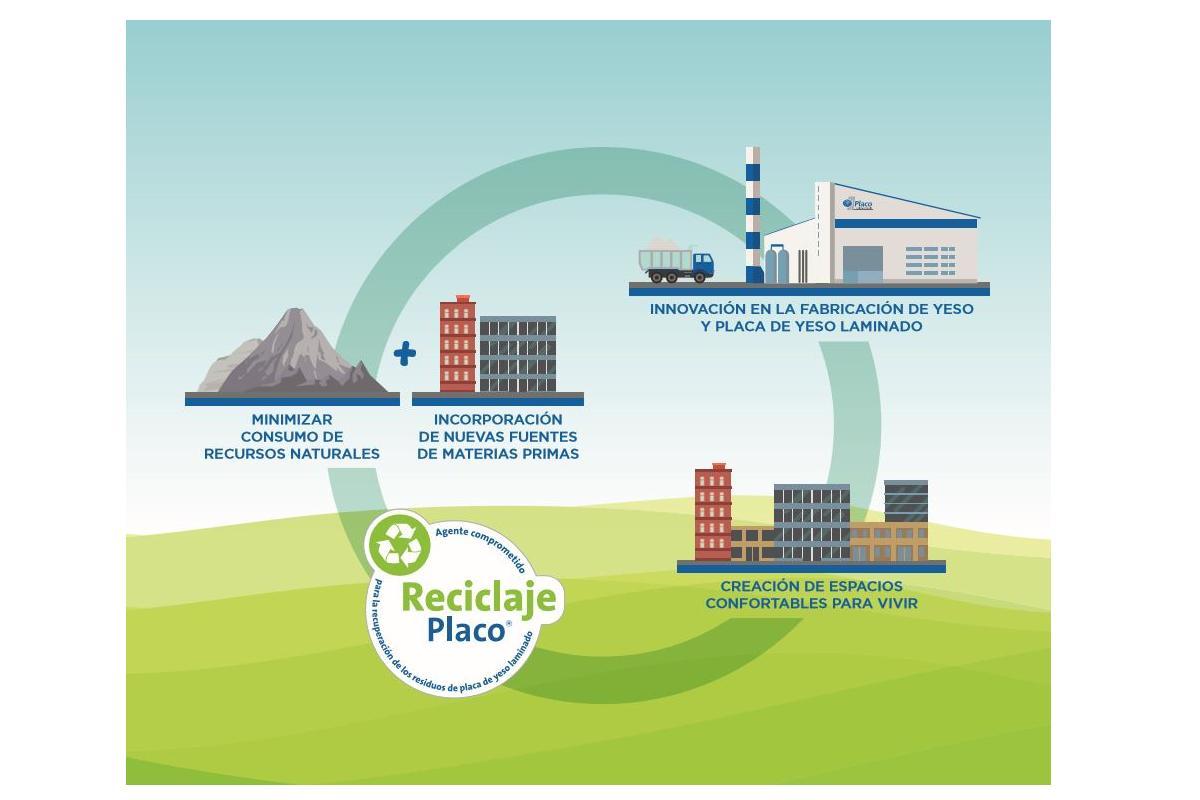 la economa circular clave para garantizar la sostenibilidad en la edificacin por saintgobain placo