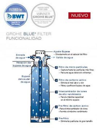 agua con buen sabor y mxima sostenibilidad con los sistemas de agua filtrada grohe blue