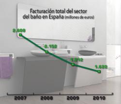 el sector del bao factur en 2010 1622 millones de euros