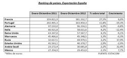 anieme presenta el informe de resultados del comercio exterior del mueble espaol en 2012