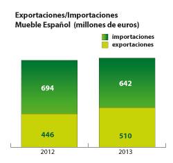 el mueble espaol exporta un 143 ms hasta abril