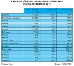la comunidad valenciana segunda en exportacin de muebles a nivel nacional