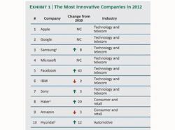 haier octava empresa ms innovadora del mundo segn el bcg