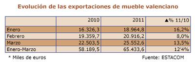 balance del sector del mueble en la comunidad valenciana