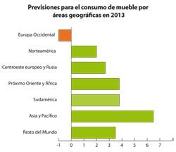 el consumo mundial de muebles crecer cerca del 4 en 2013 gracias a los pases emergentes