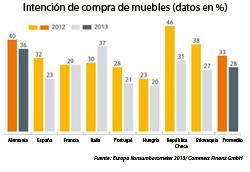 las previsiones de ventas de mueble continan cayendo en europa