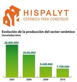publicado el balance del sector cermico en 2010 y el plan estratgico para 2012