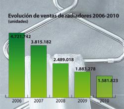 las ventas de radiadores caen un 16 en 2010