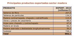 la exportacin espaola de madera crece un 29 en 2010
