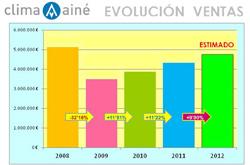 clima ain prev incrementar sus ventas un 10 en 2012