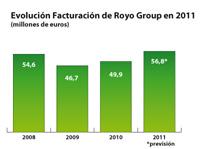 royo group pronostica un 14 ms de facturacin en 2011