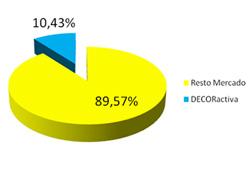 grupo activa se consolida en el mercado nacional de builtin