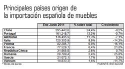 catalua lidera las exportaciones de mobiliario