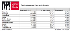 la comunidad valenciana incrementa un 67 sus exportaciones de mueble