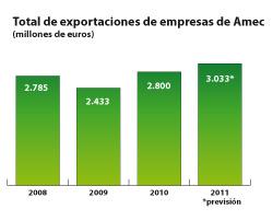 amec presenta su informe coyuntural 2010