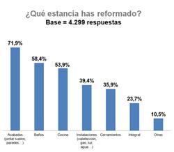 4000 euros menos en reformar los hogares