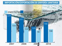 el mercado nacional de grifera se vuelca en la exportacin