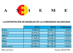 las exportaciones de muebles en la comunidad valenciana crecen un 192 durante el primer semestre de 2012